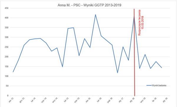 Wykres wyników GGTP
